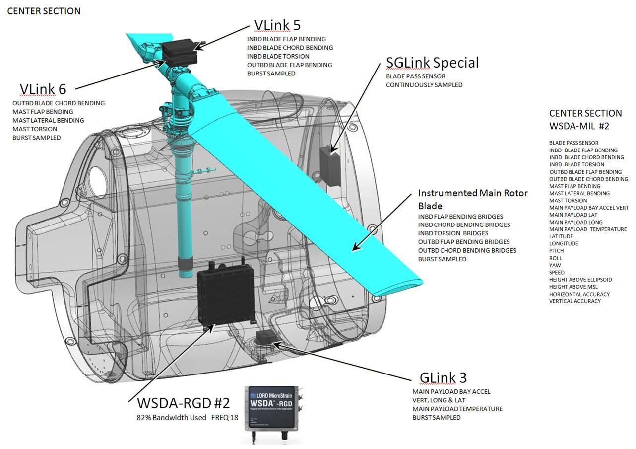 Unmanned Rotorcraft Flight Testing Using Wireless Sensor Networks ...