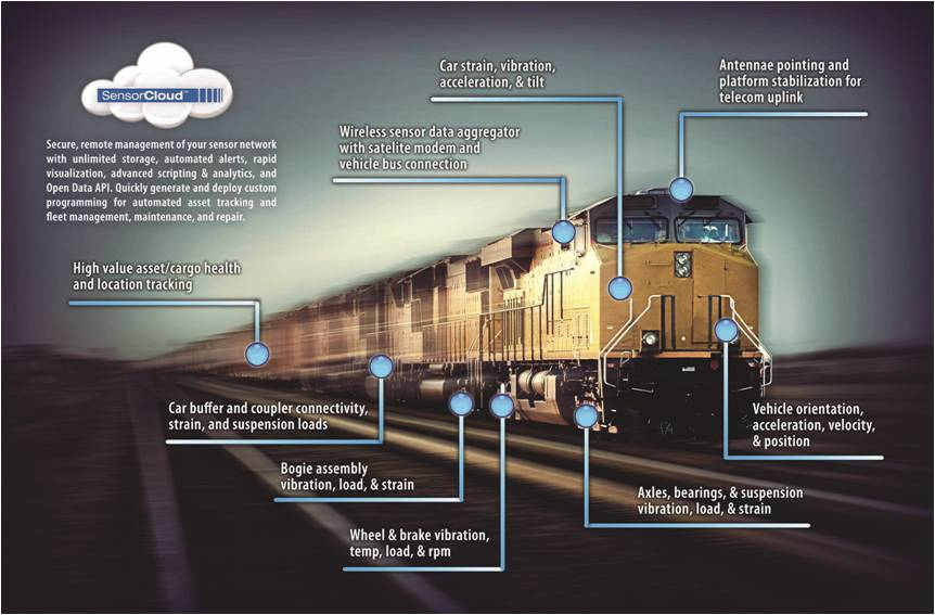 Rolling Stock Health Monitoring Sensing Systems