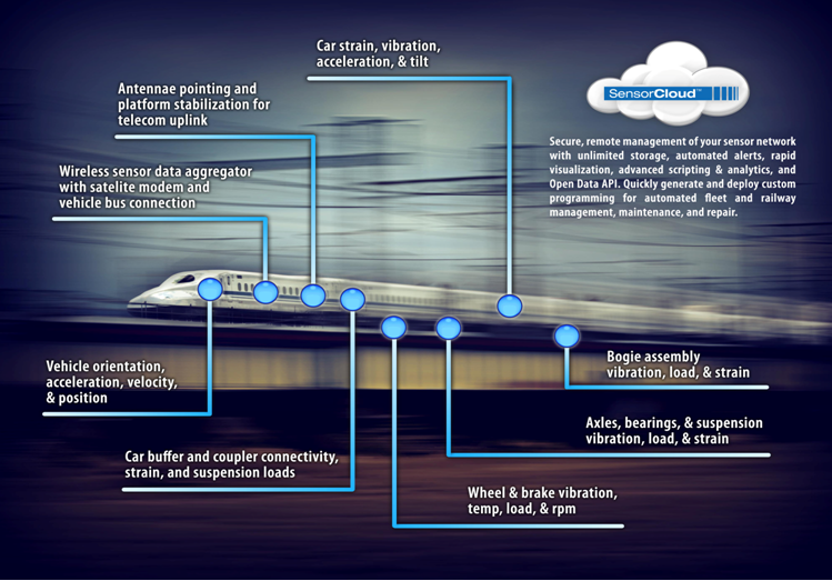 High Speed Train Wireless Sensing Lord Sensing Systems