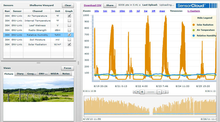 SensorCloud screenshot from Shelburne Vineyard showing solar radiation, temperature and relative humidity