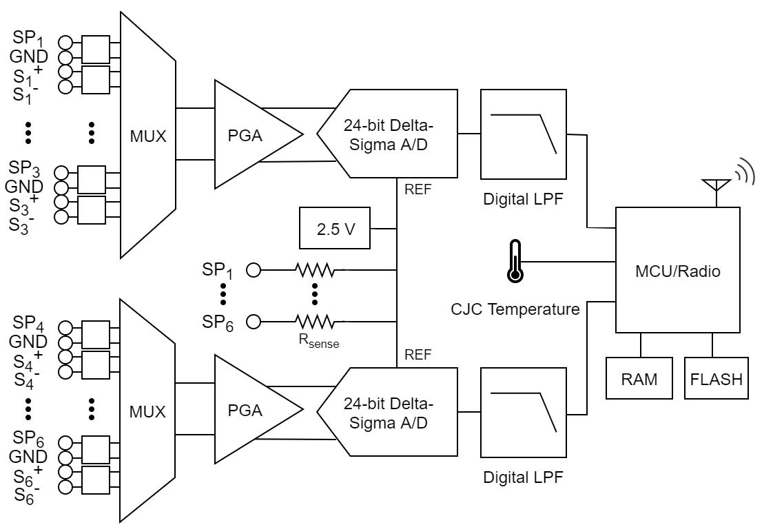 RTD-Link-200 Block Diagram