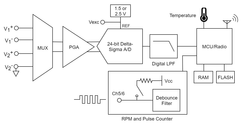 SG-Link-200-OEM - electrical block diagram