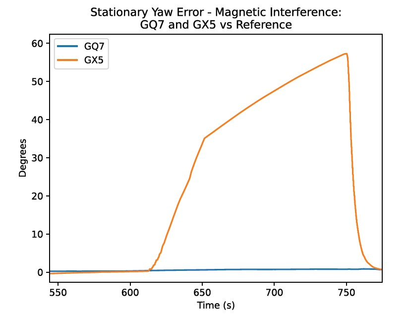 Stationary Yaw Error - Magnetic Interference