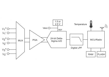 SG-Link-200 - Block Diagram