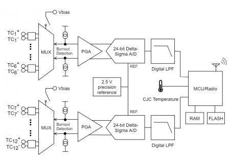 TC-Link-200 Block Diagram
