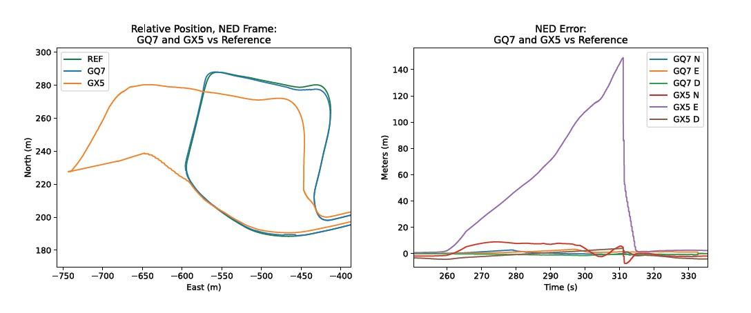 NED Frame and NED Error Chart